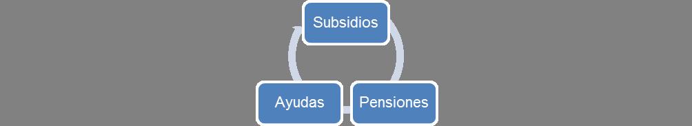 prestaciones-económicas