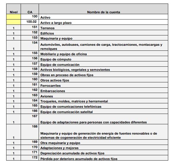 codigo_agrupador_de_cuentas_del_sat_nivel1