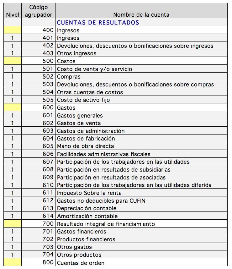 codigo_agrupador_de_cuentas_del_sat_nivel_1_cuentas