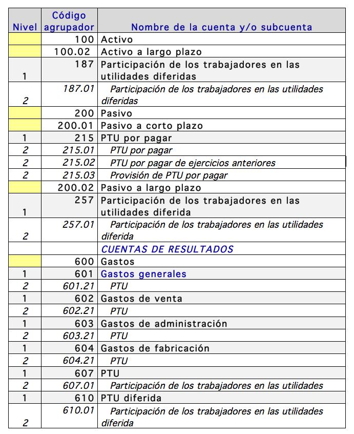 cuentas_PTU_en_el_codigo_agrupador_del_sat