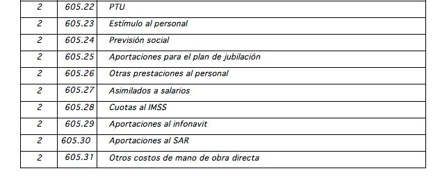 cuentas_de_gastos_indiectos_de_fabricacion_sat_catalogo_nivel6005
