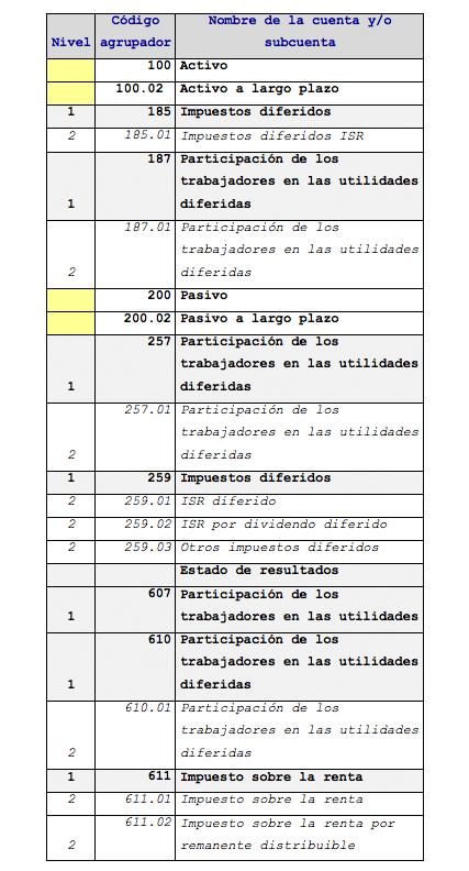 cuentas_de_impuestos_utilidad_y_diferidos_en_las_cuentas_codigo_agrupados