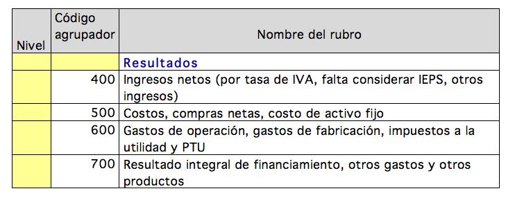 cuentas_de_resultados_por_rubros_sat