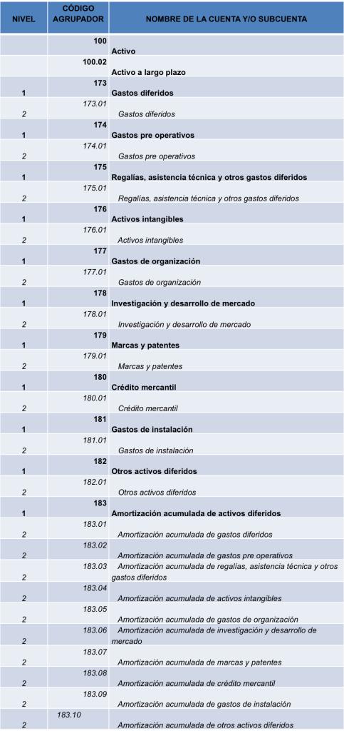 nivel2_subcuentas_gastos_diferidos