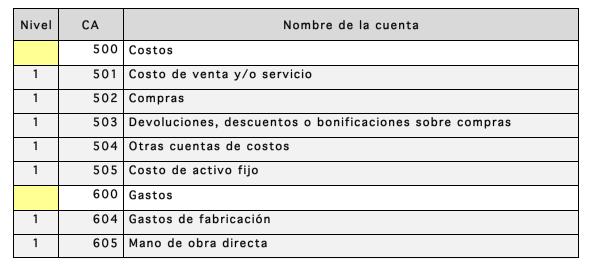nombre_de_la_cuenta_codigo_agrupador_sat
