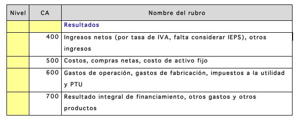nombre_del_rubro_venta_catalogo_de_cuentas_codigo_agrupador
