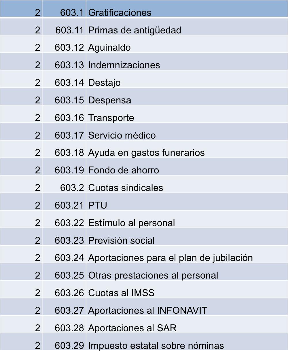 Las cuentas de gastos de operación en el catálogo de