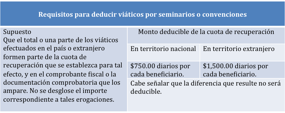 requisitos para deducir seminarios o convenciones