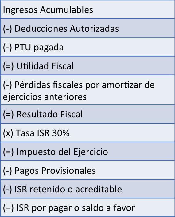 tabla_calculo_declaracion_anual_personas_morales