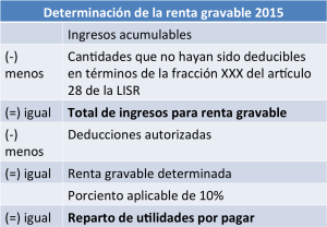 determinacion_renta_gravable_2015