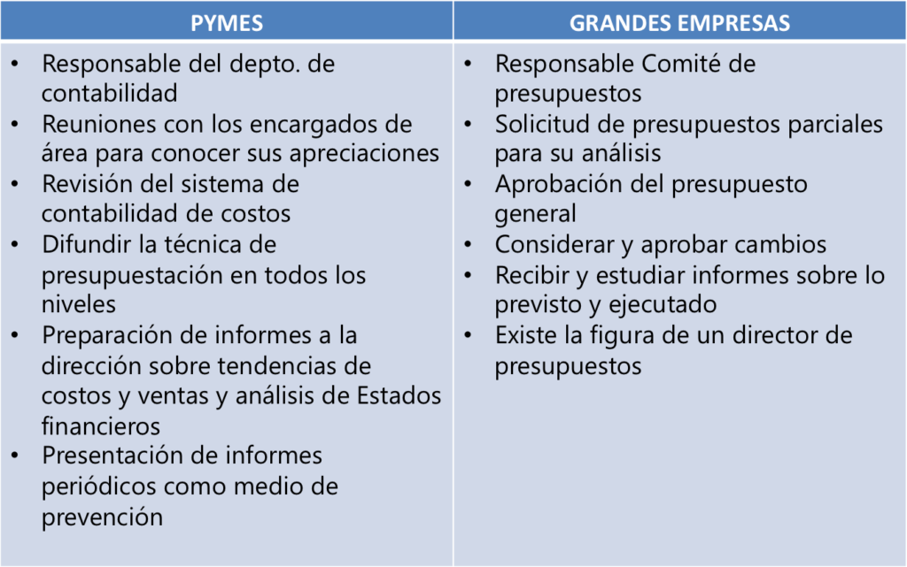 presupuestos_pymes_grandes_empresas