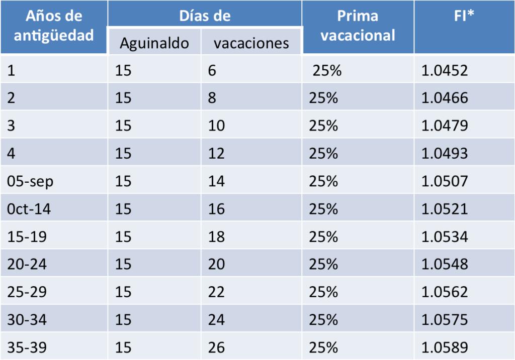 table_de_factores
