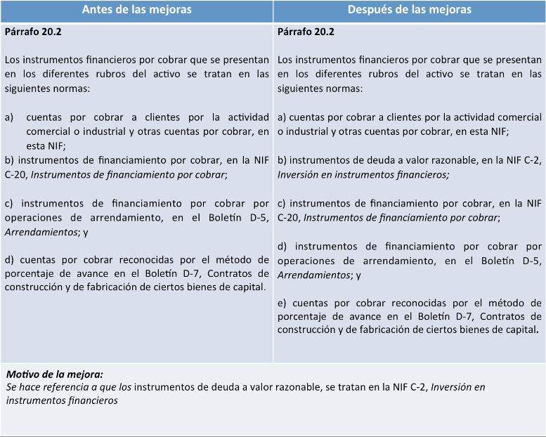cuentas por cobrar NIF C-3 párrafo 20