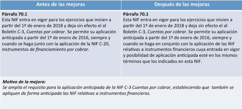 cuentas por cobrar NIF C-3 párrafo 70