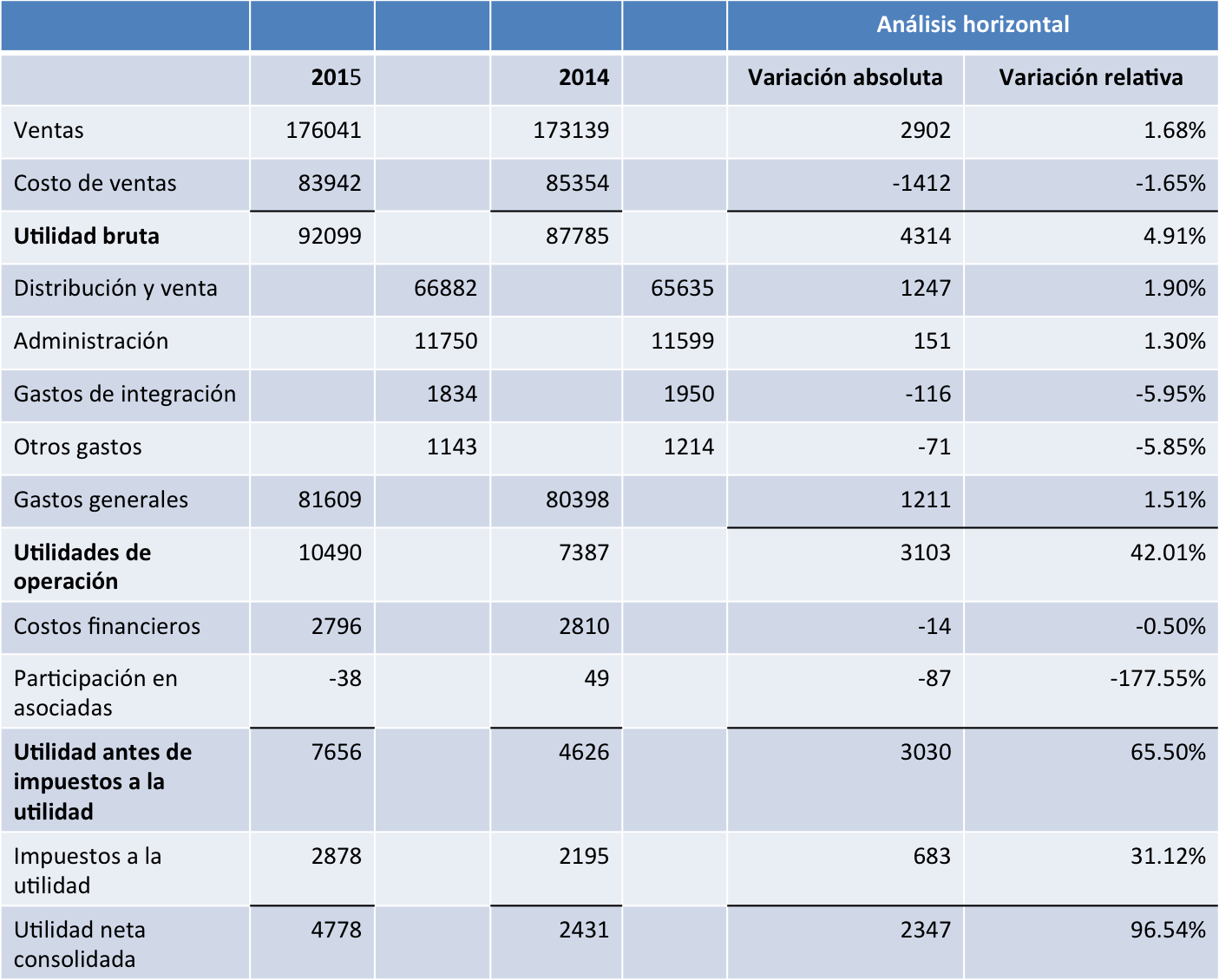 analisis_horizontal_estado_de_resultados