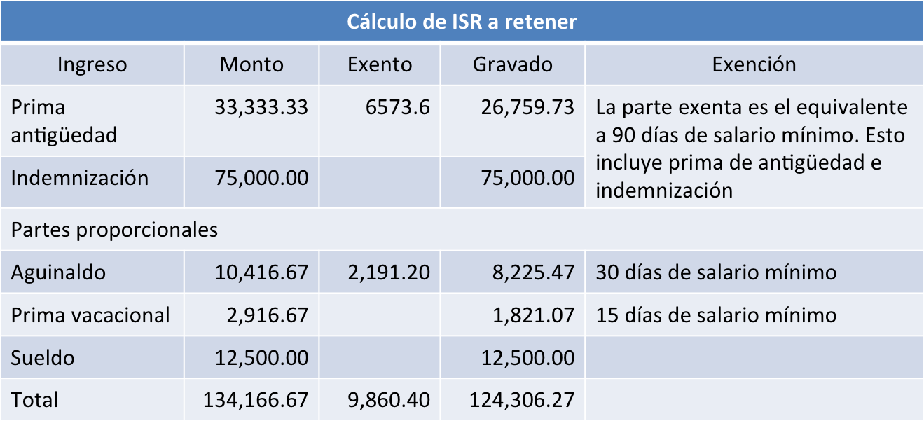 finiquito ISR a retener
