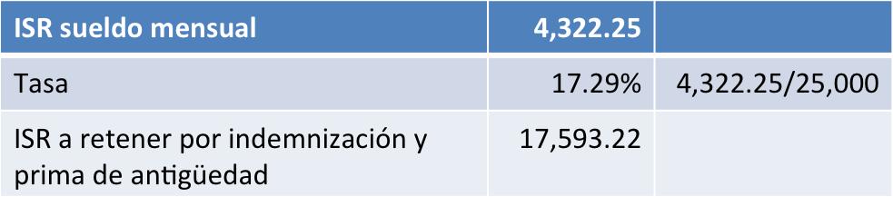 finiquito ISR sueldo mensual