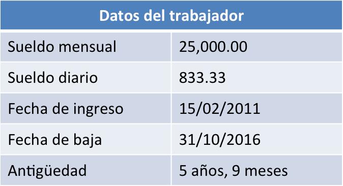 Finiquito, datos del trabajador
