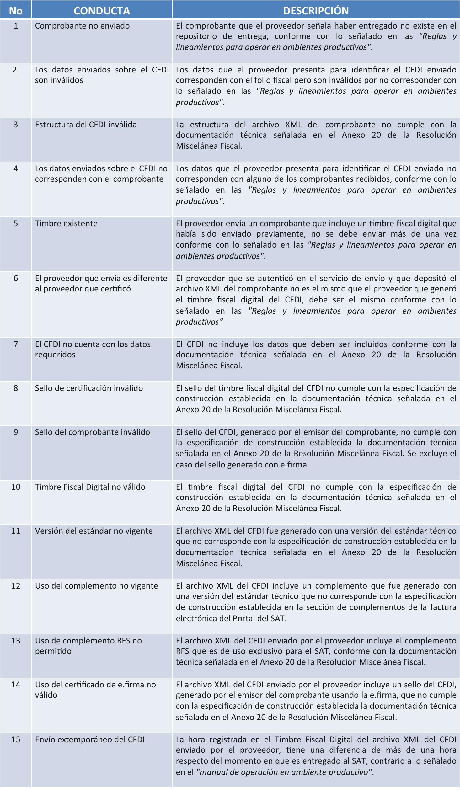 multas por incumplimiento técnico de CFDI