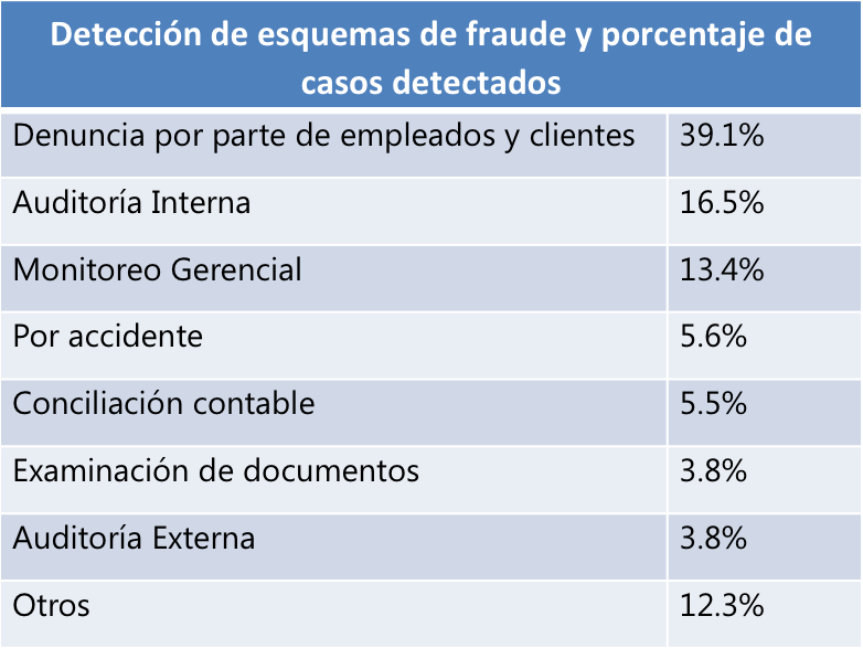 deteccion esquemas de fraude