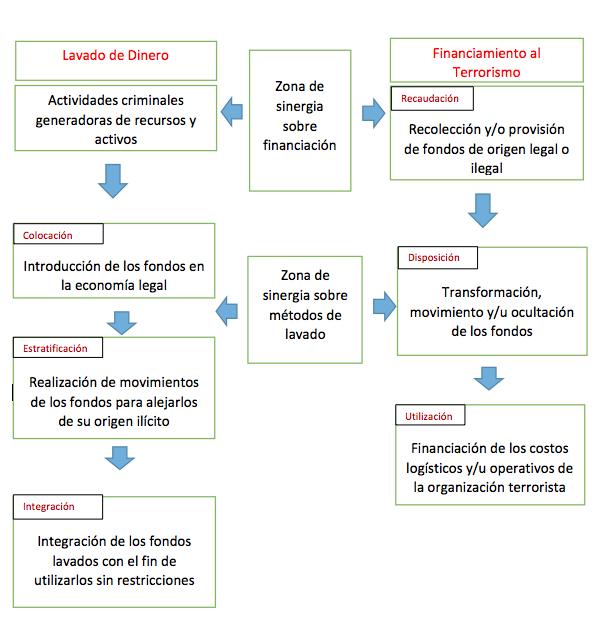 etapas_de_lavado_de_dinero_y_financiamiento_terrorismo (gafi)