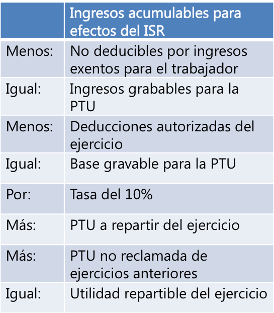 ingresos acumulables determinación PTU
