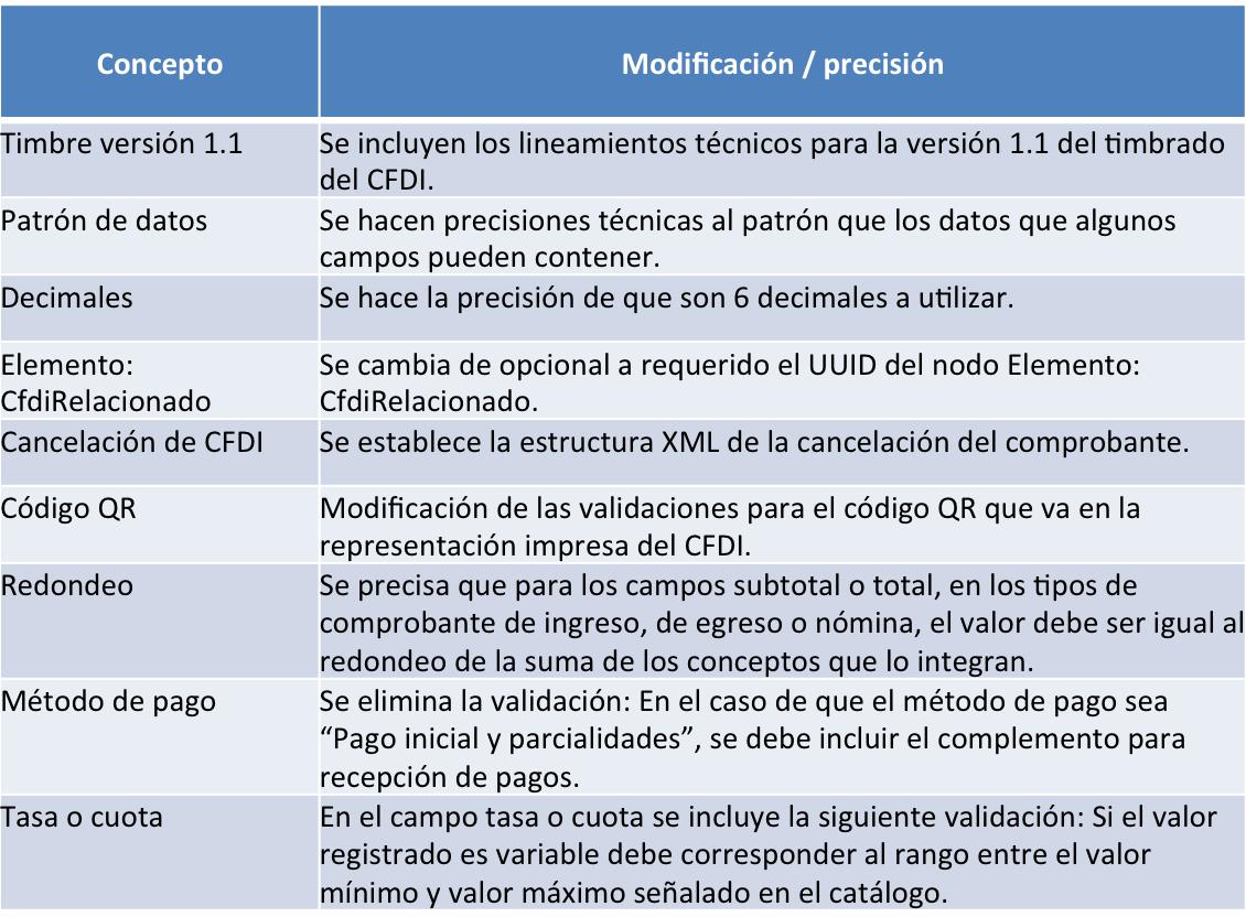 precisiones del anexo 20 sobre CFDI