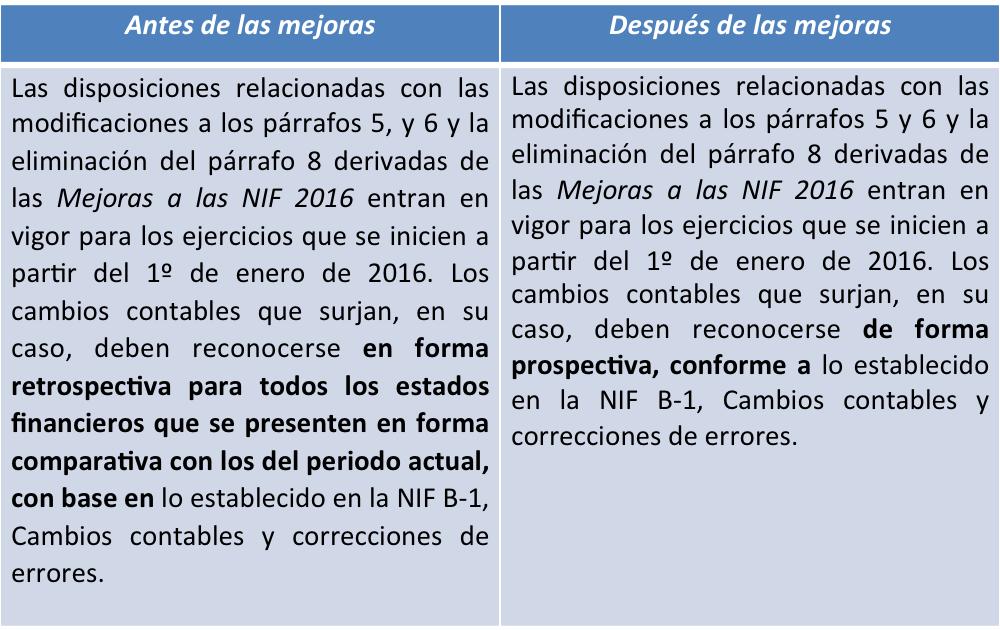 NIF B-7