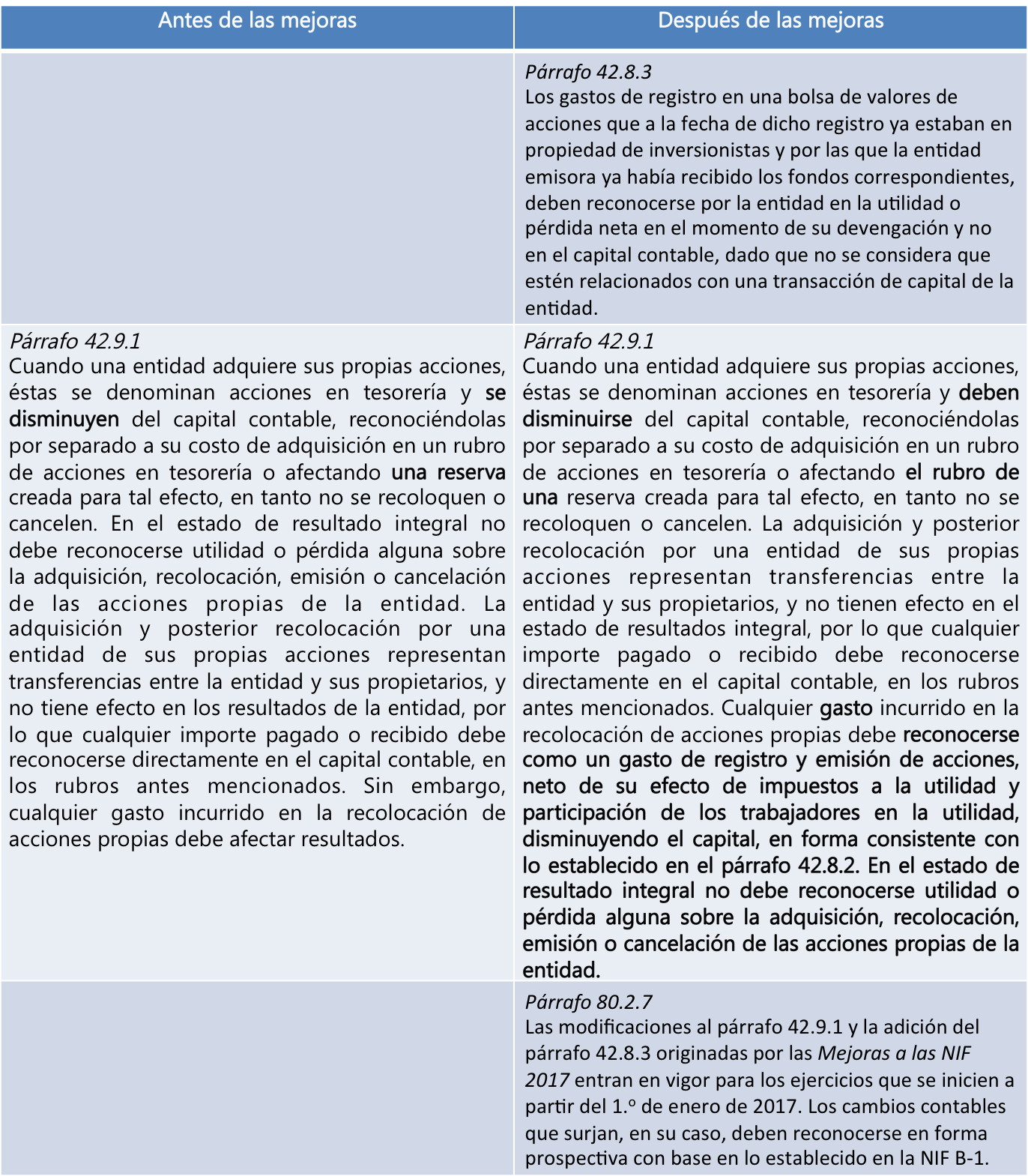 NIF C-11 Capital contable