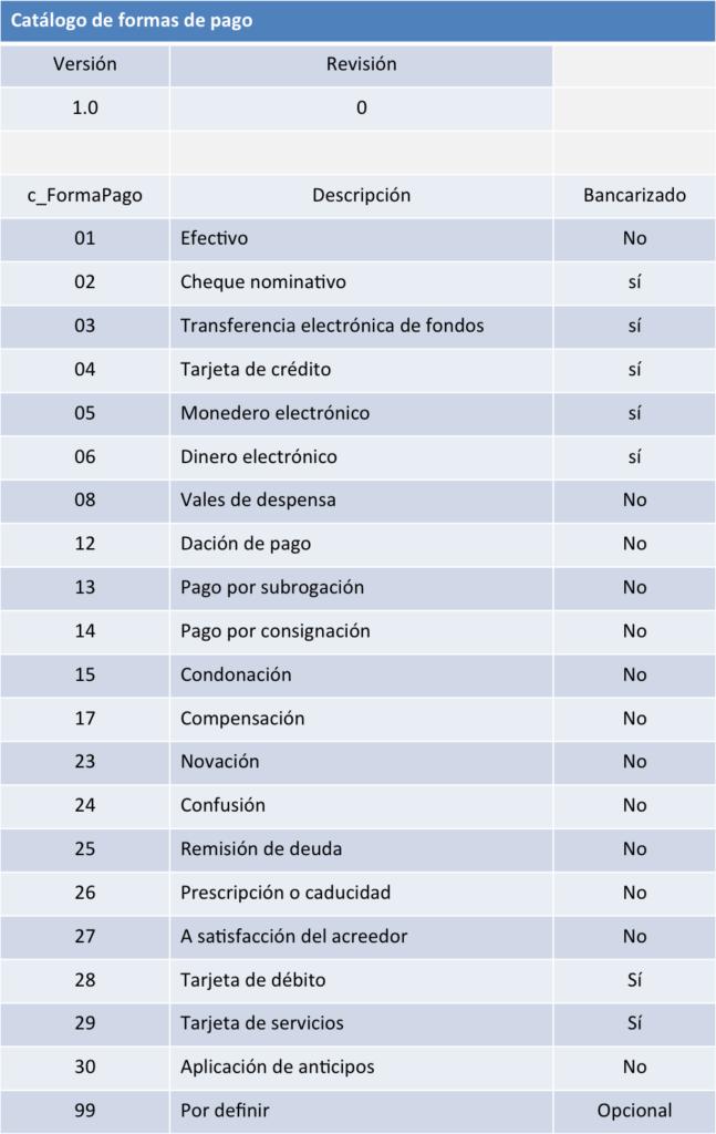 catalogo formas de pago CFDI 3.3