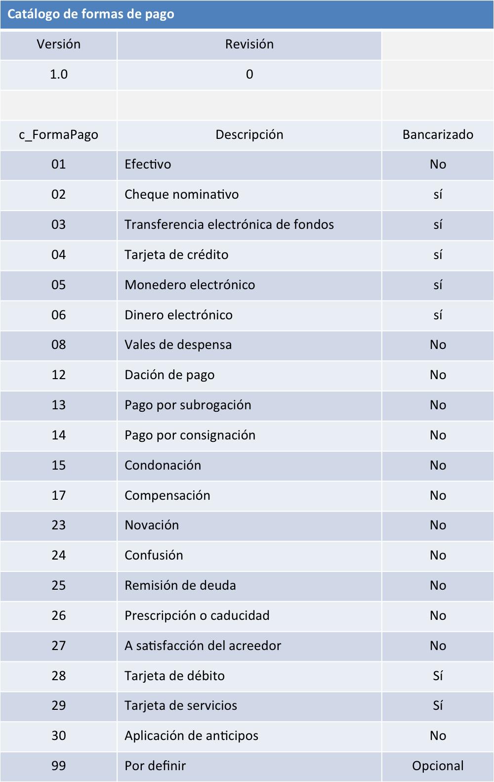 766fc1f6e5b2 Forma de pago' en CFDI y extinción de las obligaciones en material ...