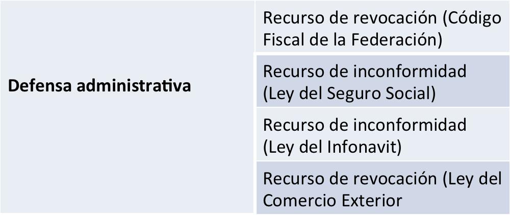 Recursos administrativos en materia fiscal | Blog de Expide