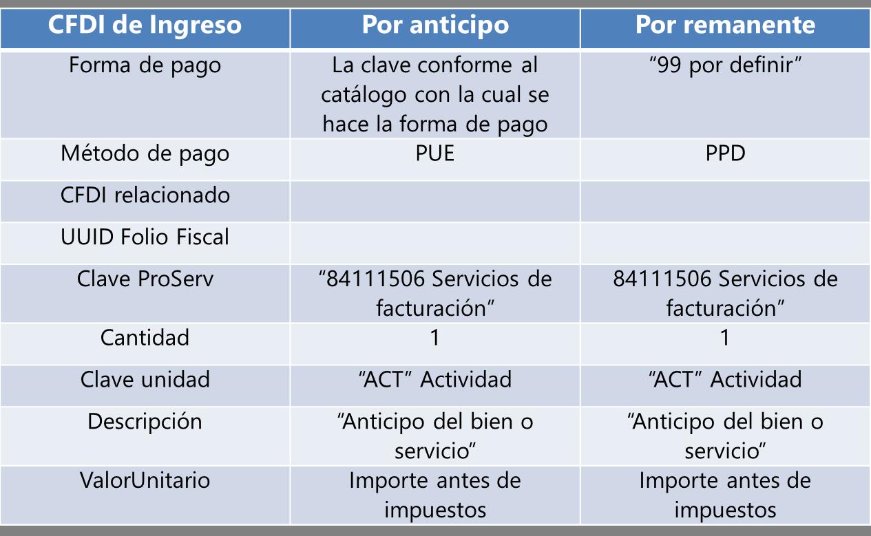 933690a49894 Qué es el CFDI por anticipos? - Soy Conta